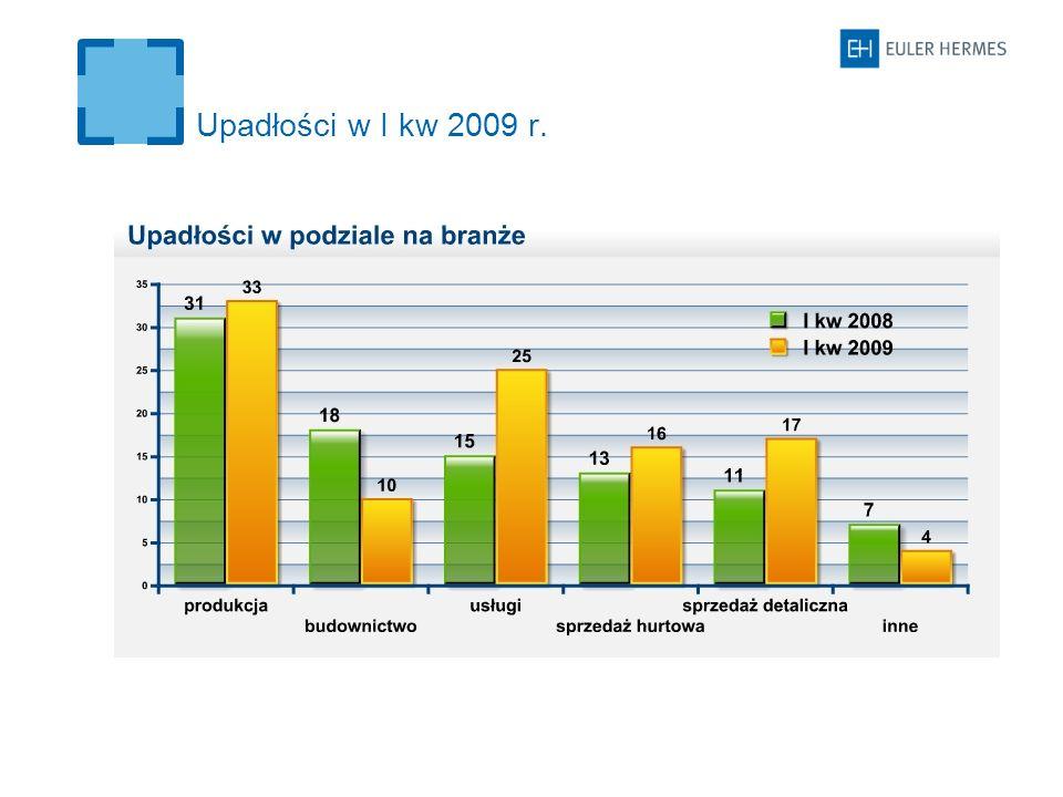 Upadłości w I kw 2009 r.