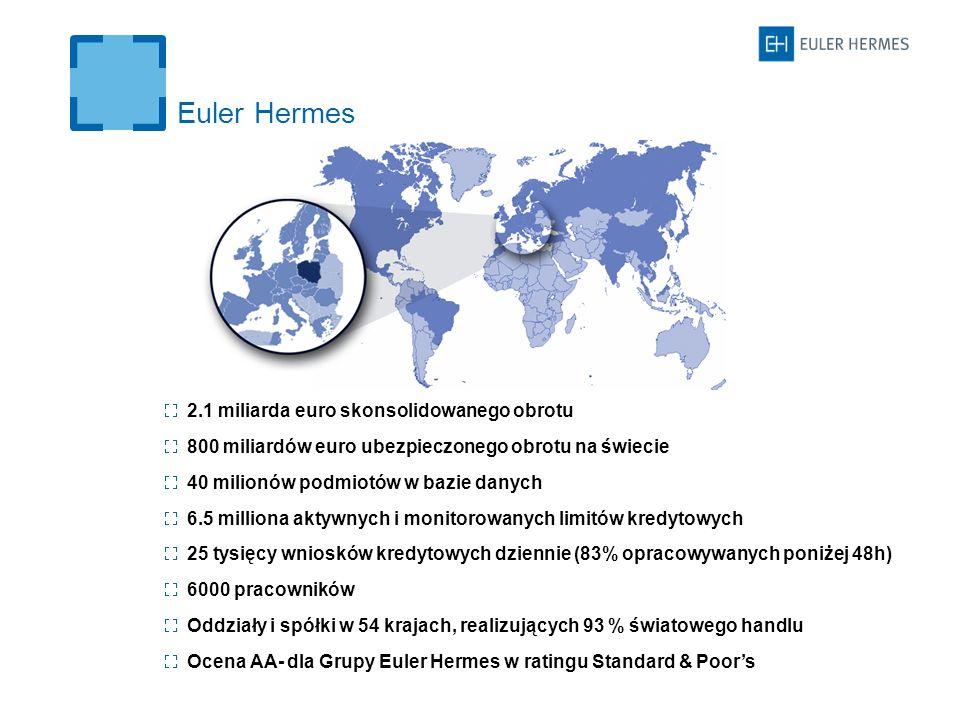 Euler Hermes 2.1 miliarda euro skonsolidowanego obrotu