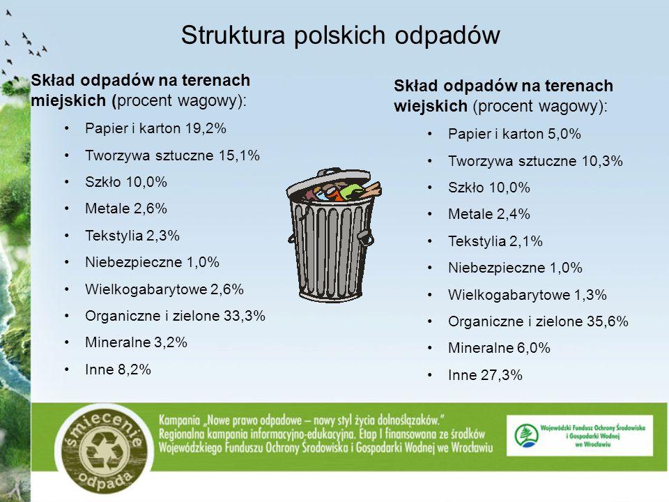 Struktura polskich odpadów