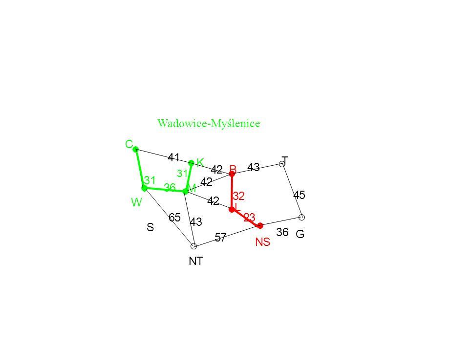 Wadowice-Myślenice C 4 1 K T 4 2 B 4 3 3 1 4 2 3 6 M 3 2 4 5 W 4 2 L 6