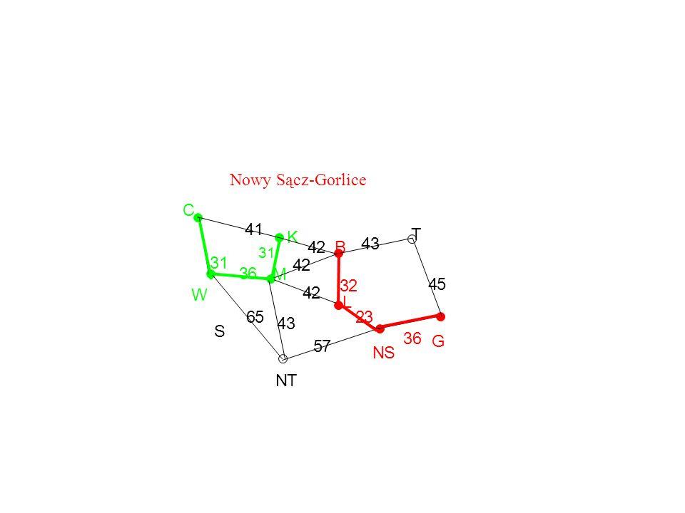Nowy Sącz-Gorlice C 4 1 K T 4 2 B 4 3 3 1 4 2 3 6 M 3 2 4 5 W 4 2 L 6