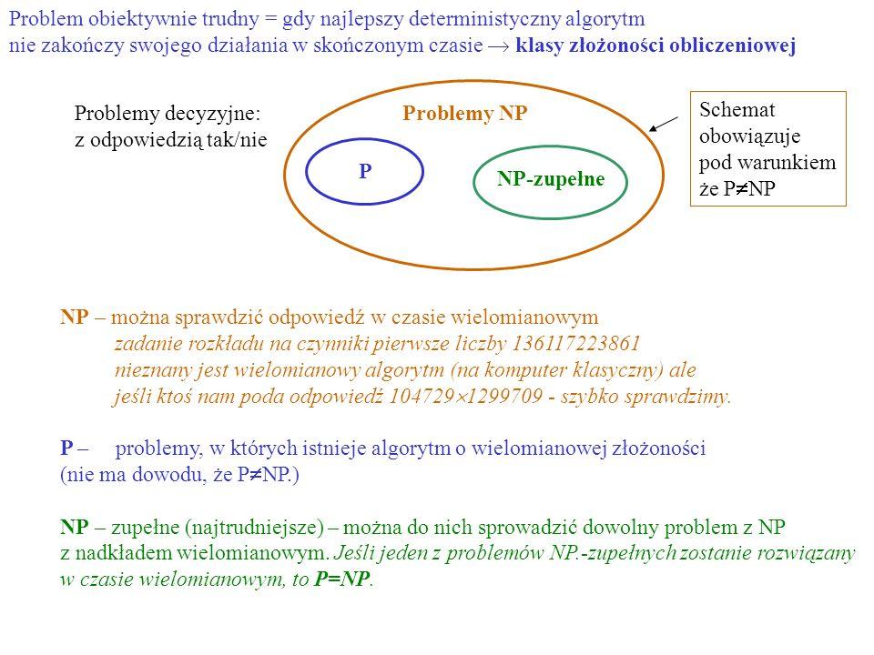 Problem obiektywnie trudny = gdy najlepszy deterministyczny algorytm nie zakończy swojego działania w skończonym czasie  klasy złożoności obliczeniowej