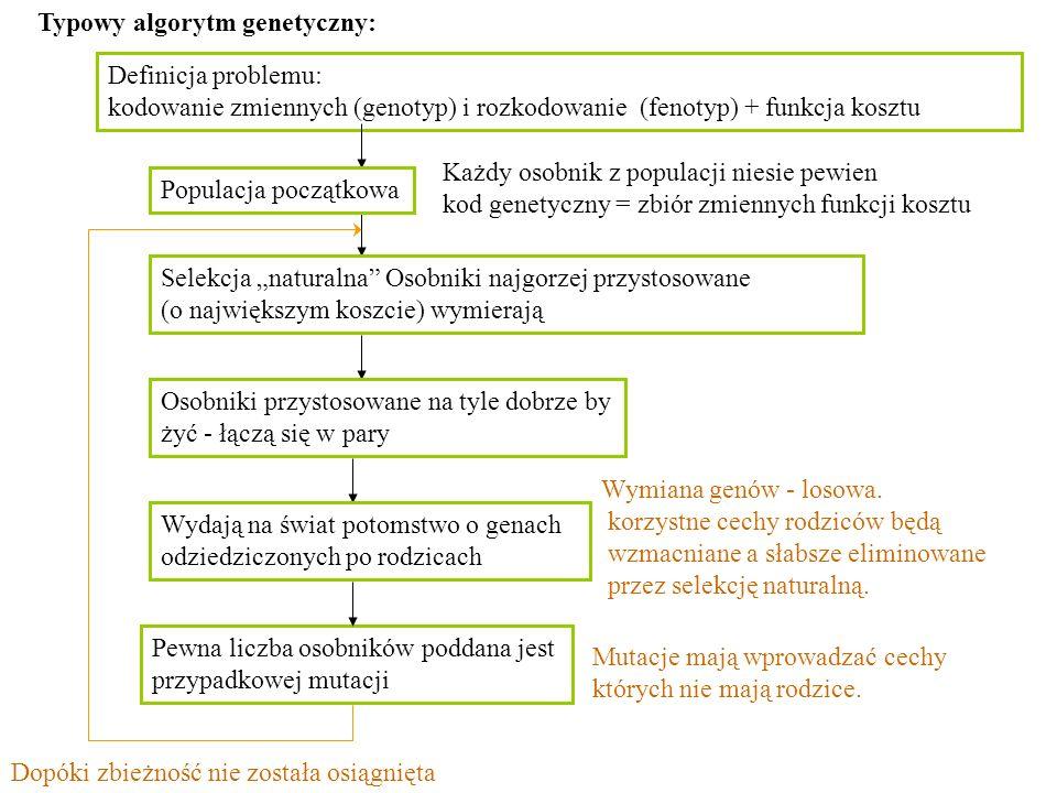 Typowy algorytm genetyczny: