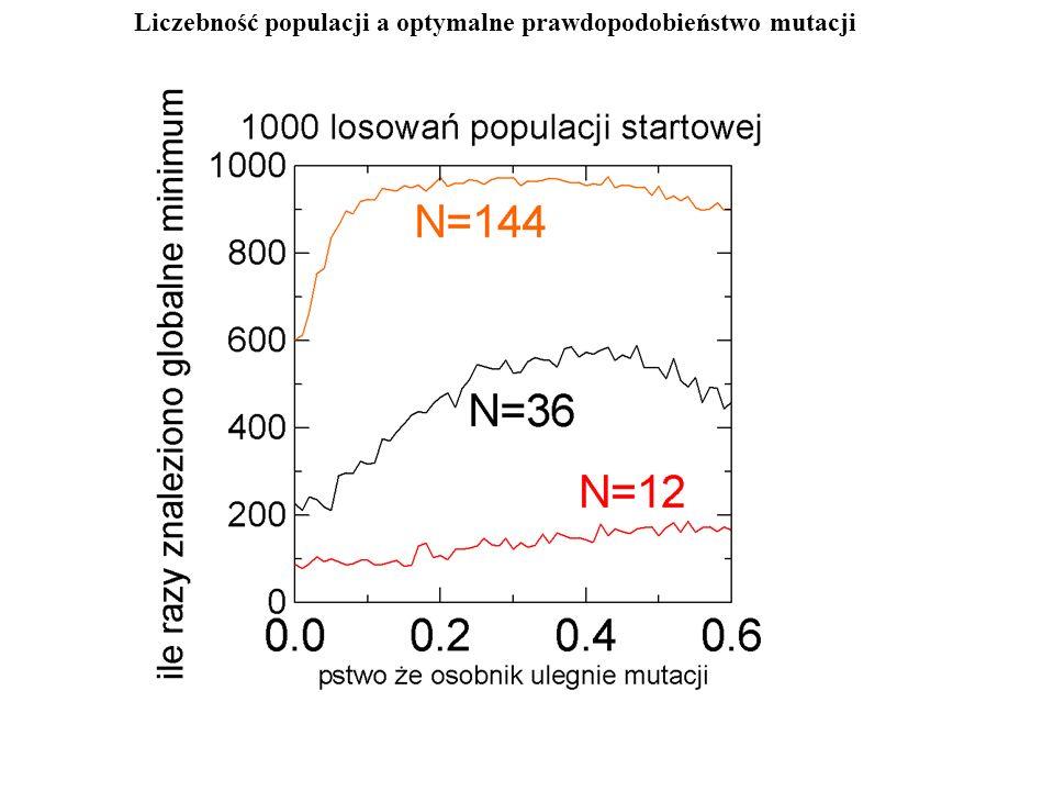 Liczebność populacji a optymalne prawdopodobieństwo mutacji