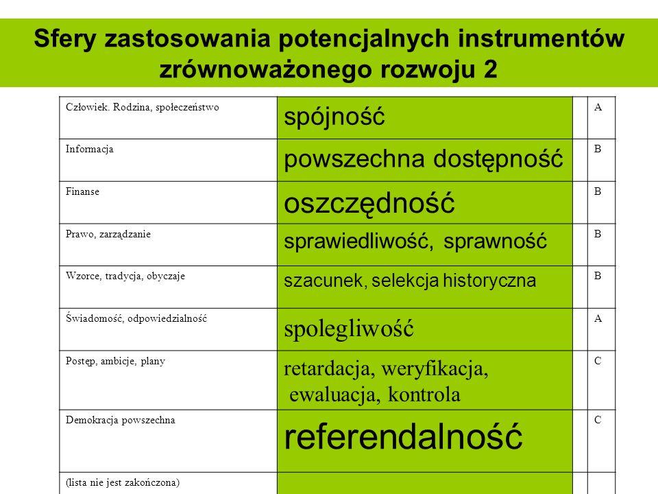Sfery zastosowania potencjalnych instrumentów zrównoważonego rozwoju 2
