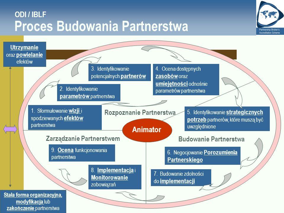ODI / IBLF Proces Budowania Partnerstwa