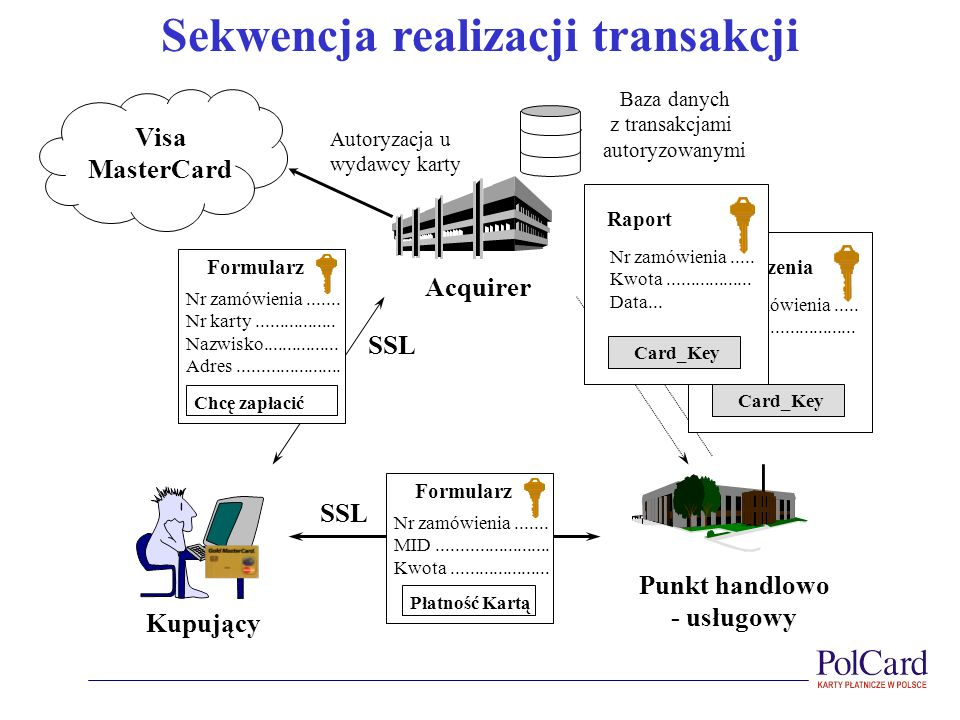 Sekwencja realizacji transakcji