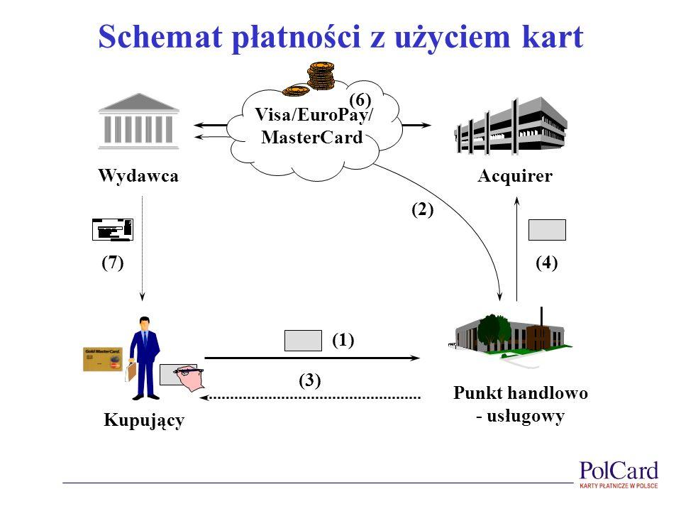 Schemat płatności z użyciem kart