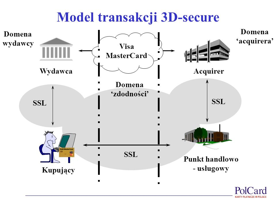 Model transakcji 3D-secure