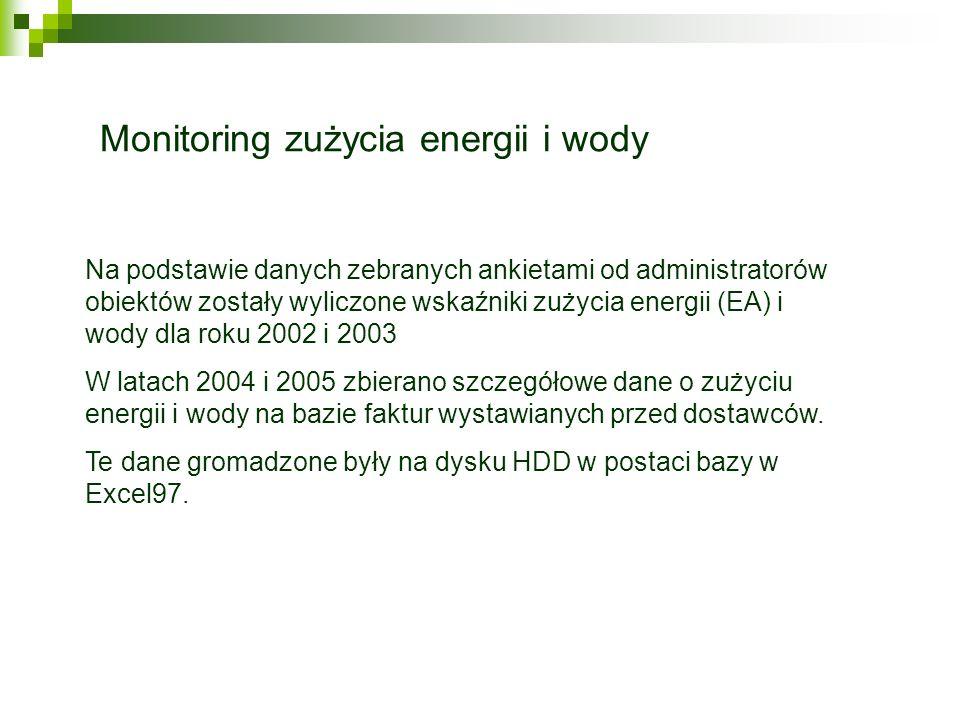 Monitoring zużycia energii i wody