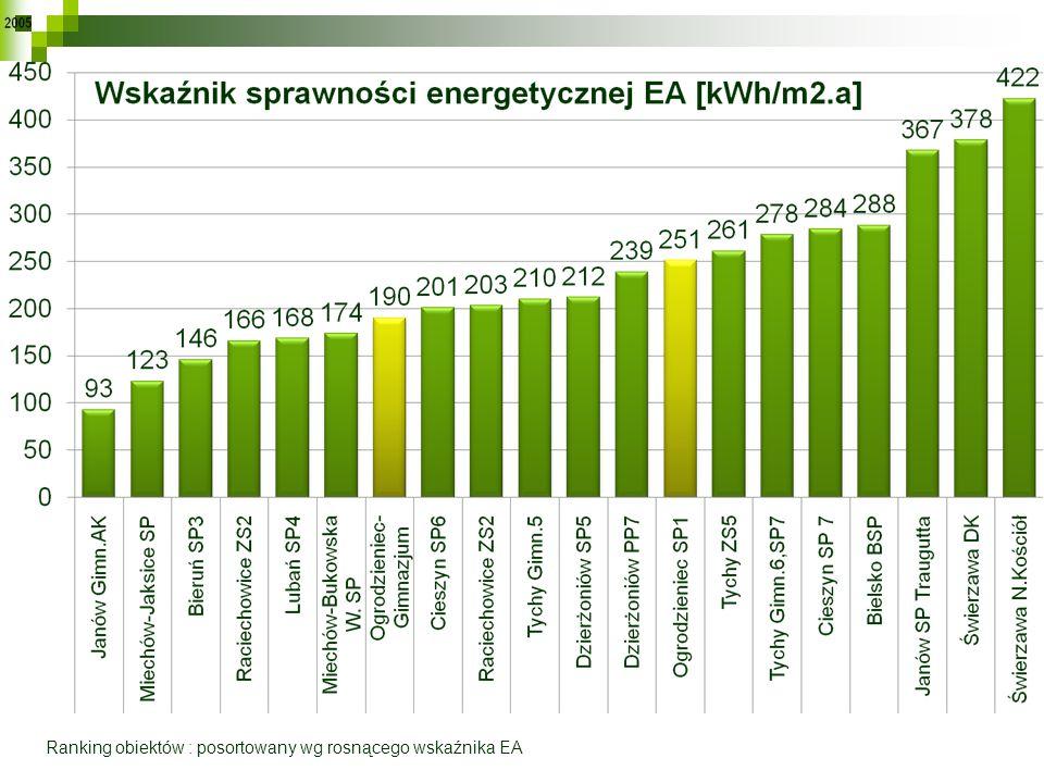 Ranking obiektów : posortowany wg rosnącego wskaźnika EA