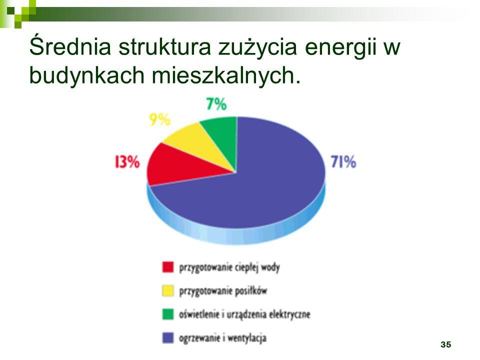 Średnia struktura zużycia energii w budynkach mieszkalnych.