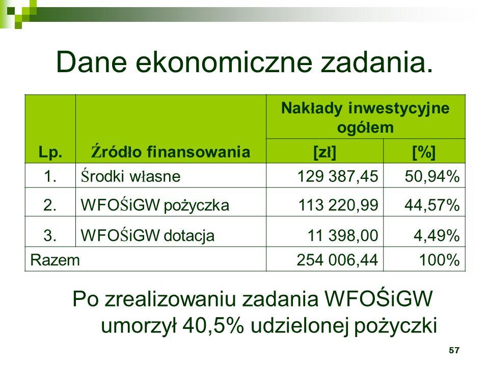 Dane ekonomiczne zadania.
