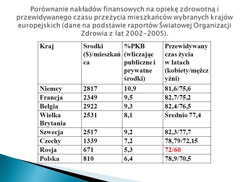 Kraj Srodki ($)/mieszkańca. %PKB (wliczając publiczne i prywatne środki) Przewidywany czas życia.
