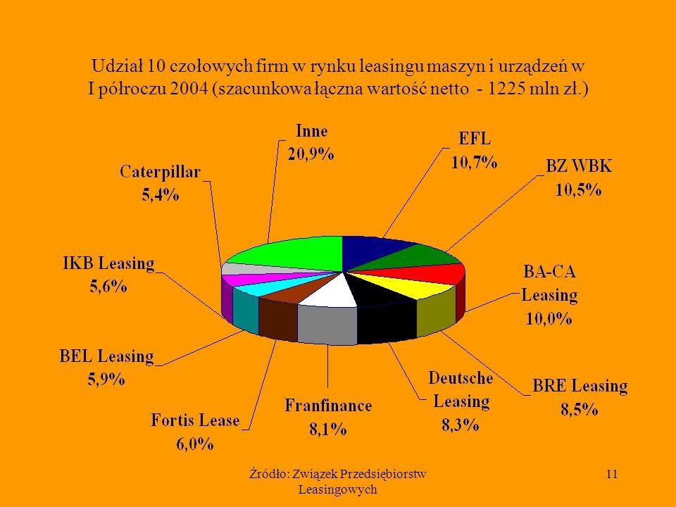 Źródło: Związek Przedsiębiorstw Leasingowych