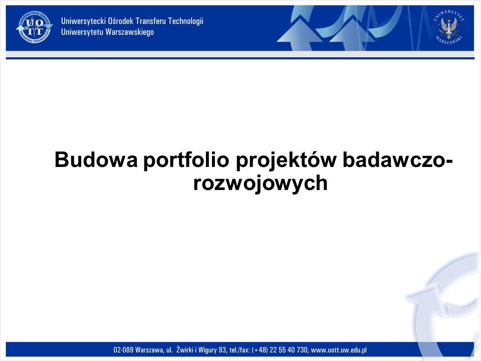 Budowa portfolio projektów badawczo-rozwojowych