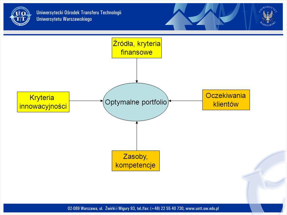 Źródła, kryteria finansowe. Optymalne portfolio. Oczekiwania. klientów. Kryteria. innowacyjności.