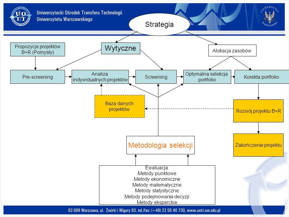 Strategia Wytyczne Metodologia selekcji Propozycje projektów