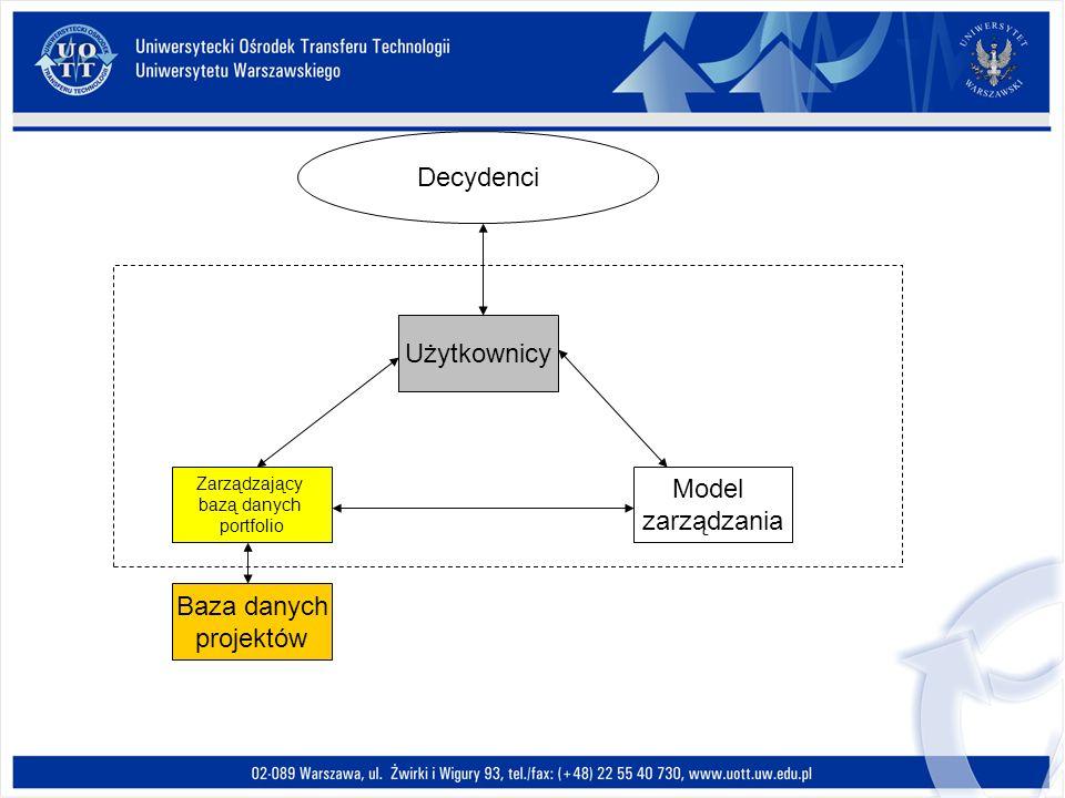 Decydenci Użytkownicy Model zarządzania Baza danych projektów