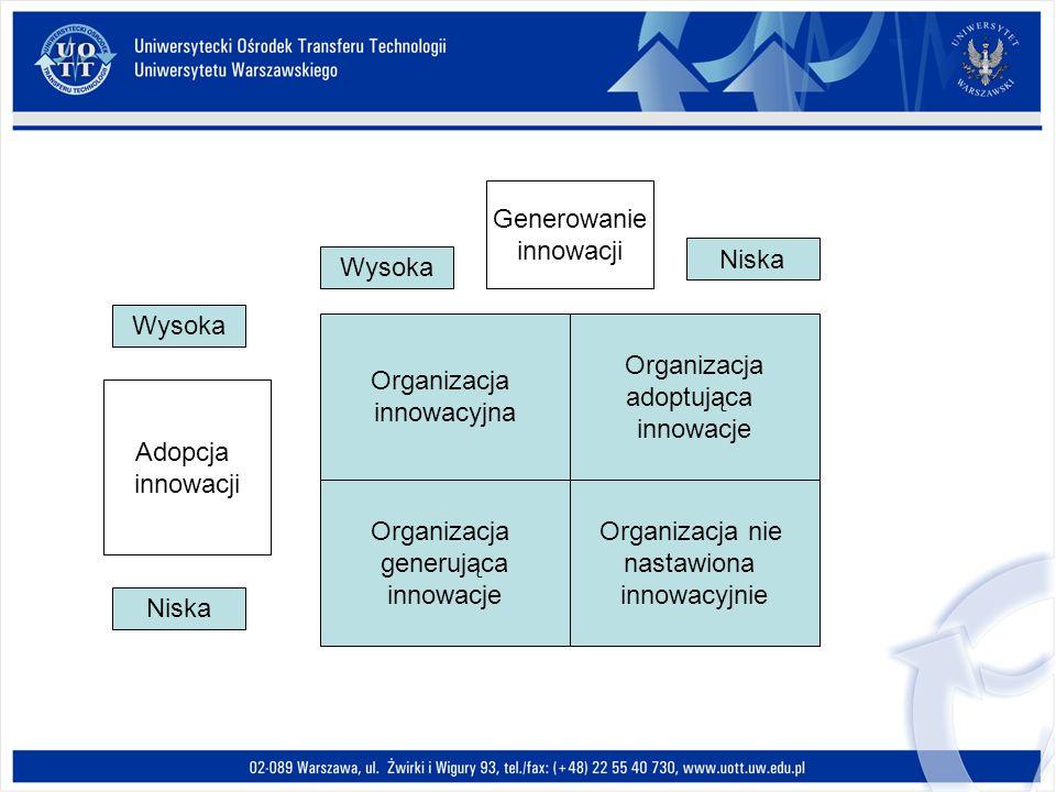 Generowanie innowacji. Niska. Wysoka. Wysoka. Organizacja. innowacyjna. Organizacja. adoptująca.