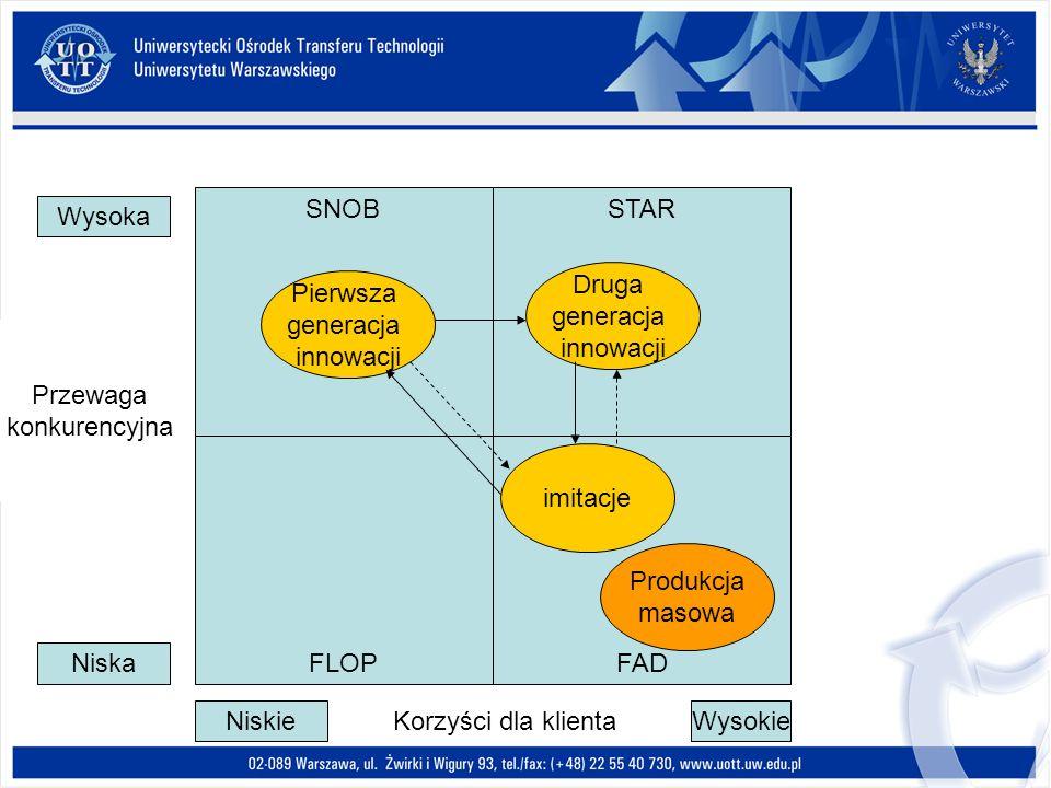 SNOB STAR. Wysoka. Druga. generacja. innowacji. Pierwsza. generacja. innowacji. Przewaga. konkurencyjna.