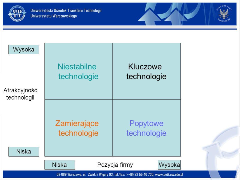 Niestabilne technologie Kluczowe technologie Zamierające technologie