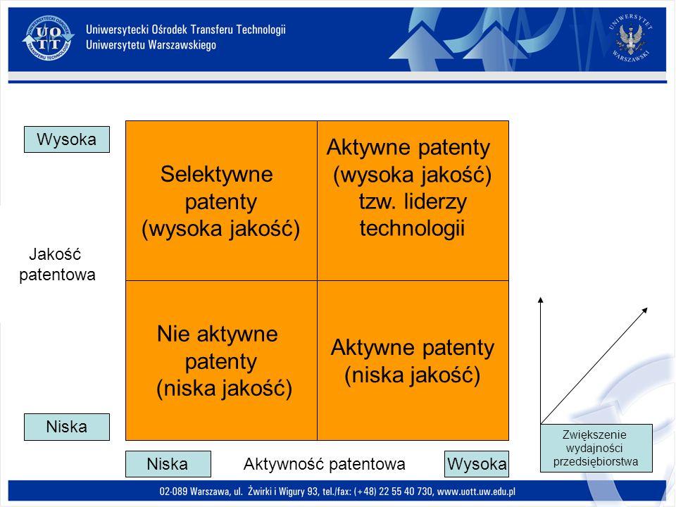 Selektywne patenty (wysoka jakość) Aktywne patenty (wysoka jakość)