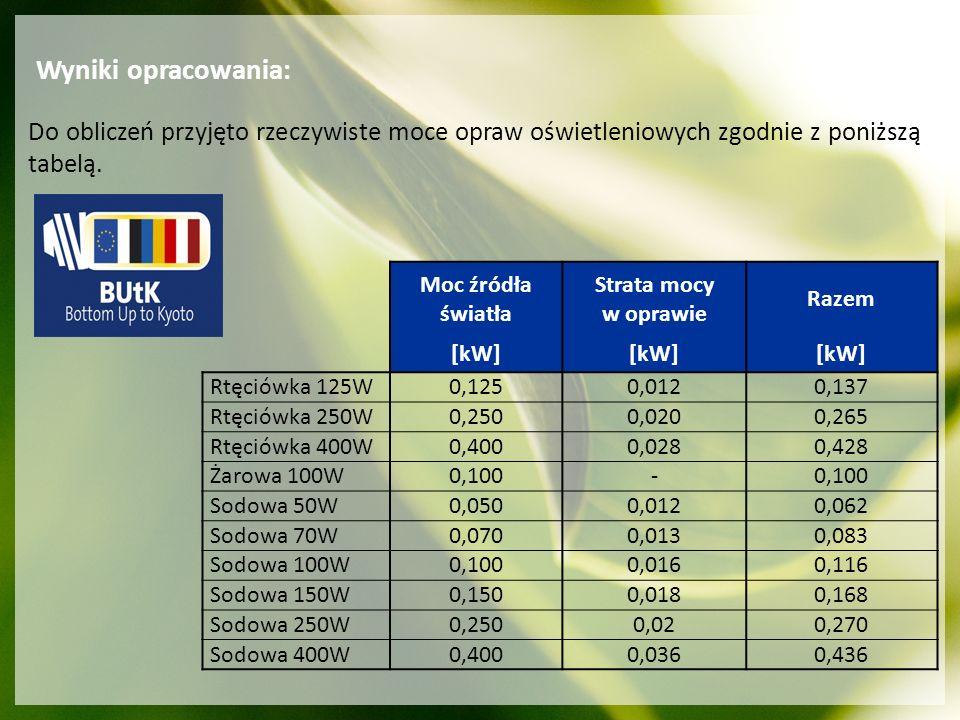 Wyniki opracowania: Do obliczeń przyjęto rzeczywiste moce opraw oświetleniowych zgodnie z poniższą tabelą.