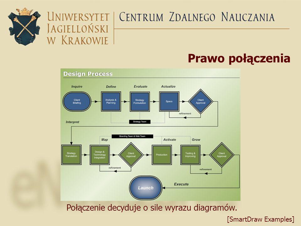 Prawo połączenia Połączenie decyduje o sile wyrazu diagramów.