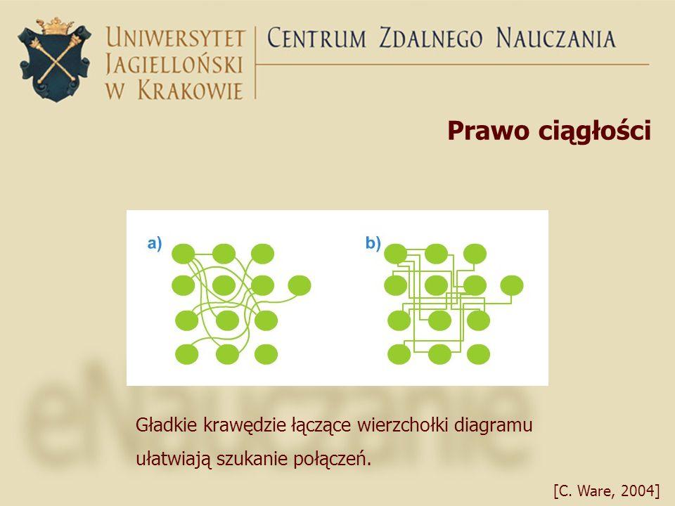 Prawo ciągłości Gładkie krawędzie łączące wierzchołki diagramu