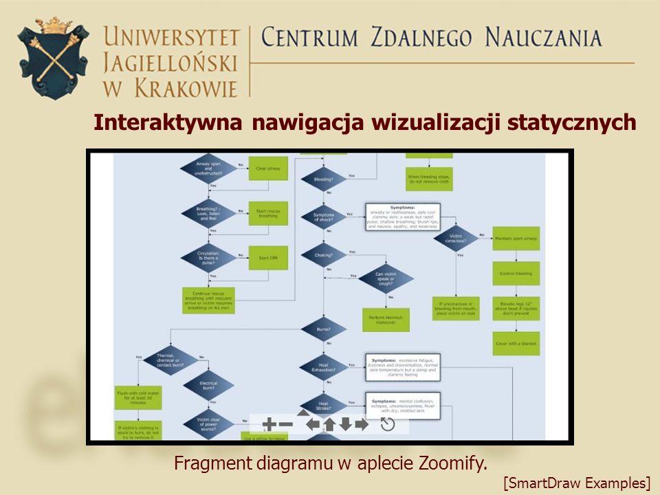 Interaktywna nawigacja wizualizacji statycznych