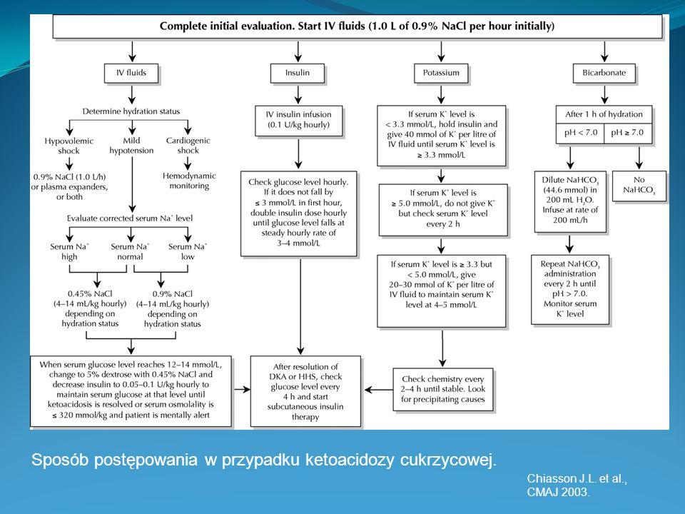 Sposób postępowania w przypadku ketoacidozy cukrzycowej.