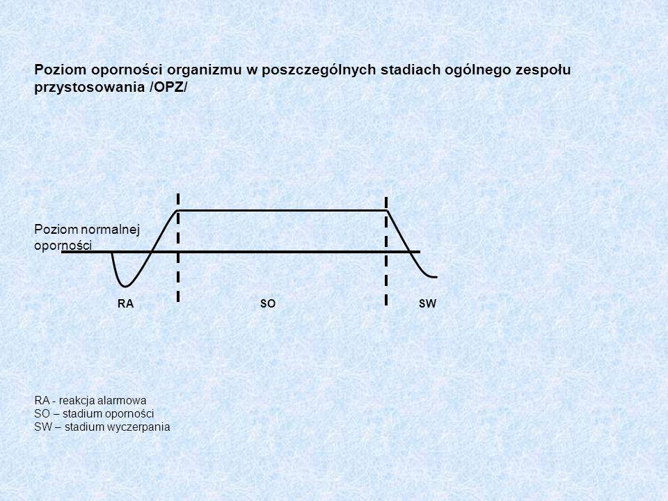 Poziom oporności organizmu w poszczególnych stadiach ogólnego zespołu przystosowania /OPZ/