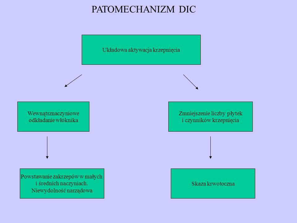 PATOMECHANIZM DIC Układowa aktywacja krzepnięcia Wewnątrznaczyniowe