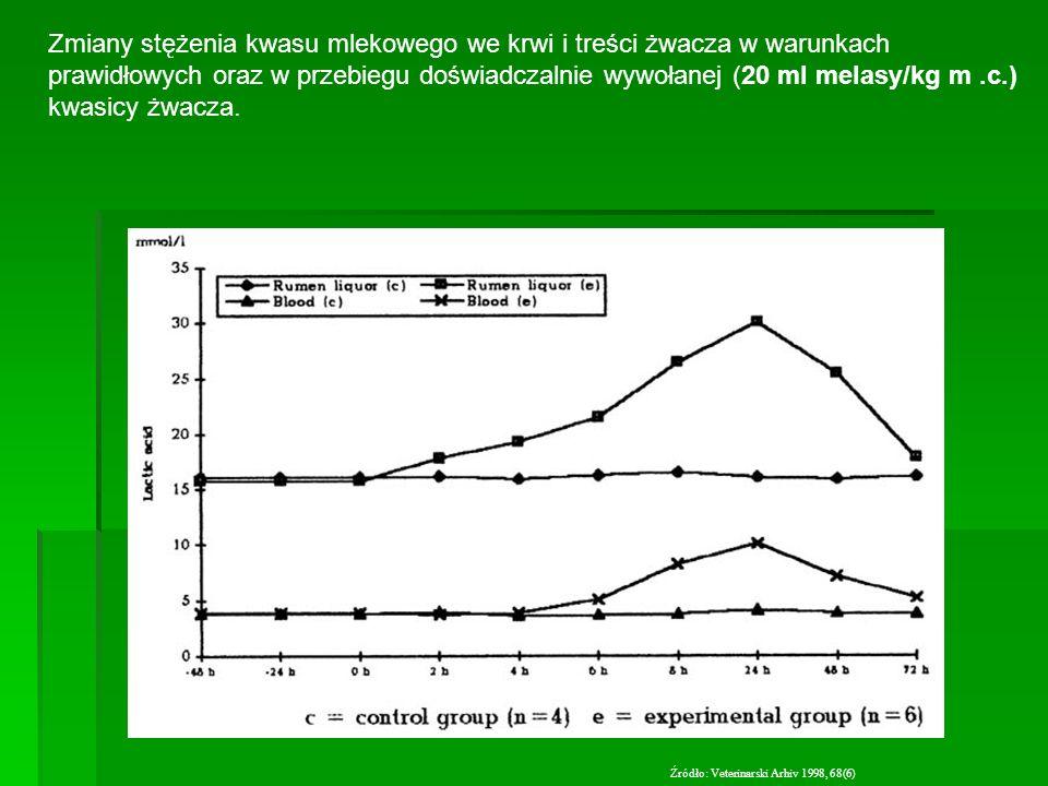 Zmiany stężenia kwasu mlekowego we krwi i treści żwacza w warunkach prawidłowych oraz w przebiegu doświadczalnie wywołanej (20 ml melasy/kg m .c.) kwasicy żwacza.