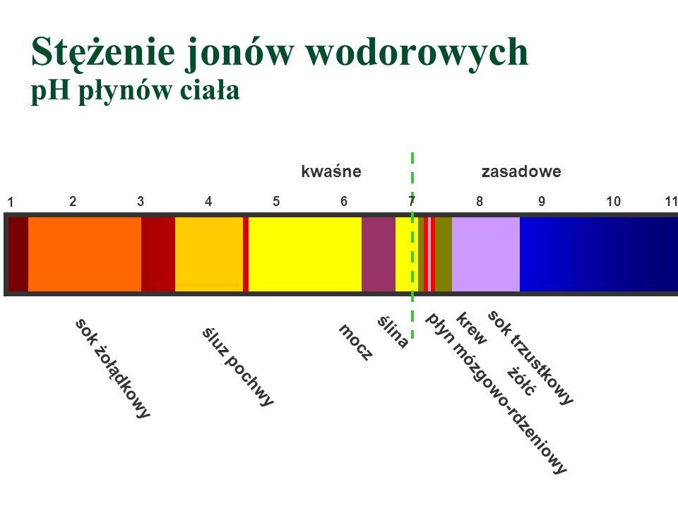 Stężenie jonów wodorowych pH płynów ciała