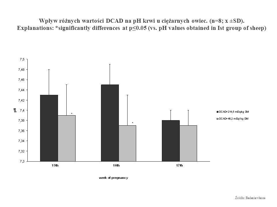Wpływ różnych wartości DCAD na pH krwi u ciężarnych owiec. (n=8; x ±SD).