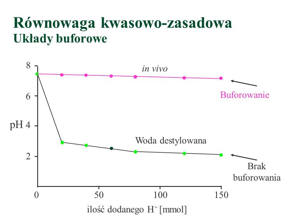 Równowaga kwasowo-zasadowa Układy buforowe