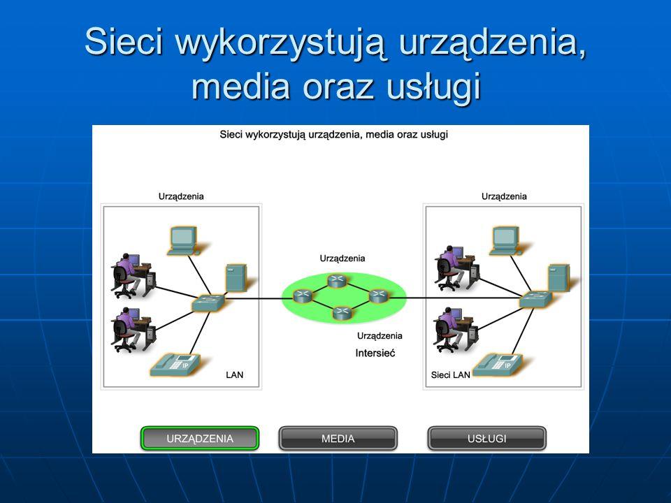 Sieci wykorzystują urządzenia, media oraz usługi
