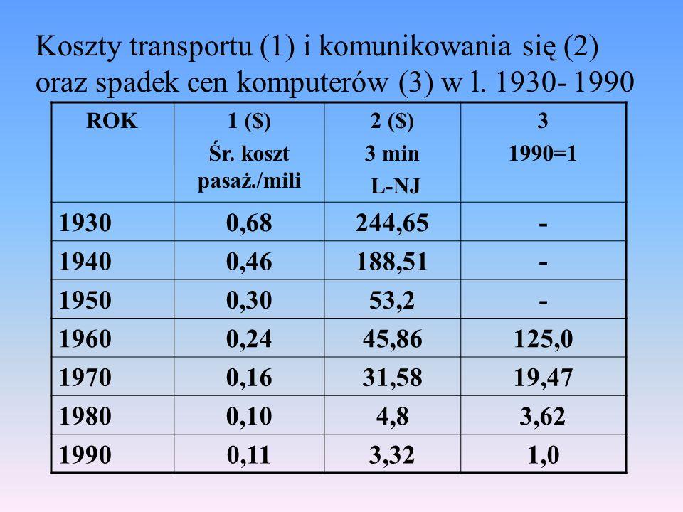 Koszty transportu (1) i komunikowania się (2) oraz spadek cen komputerów (3) w l. 1930- 1990