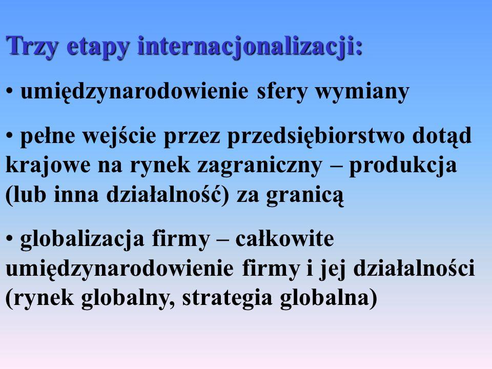 Trzy etapy internacjonalizacji: