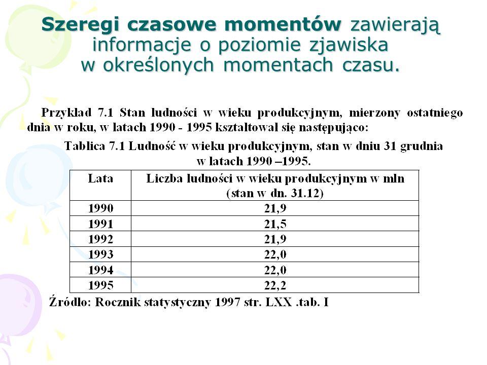 Szeregi czasowe momentów zawierają informacje o poziomie zjawiska w określonych momentach czasu.