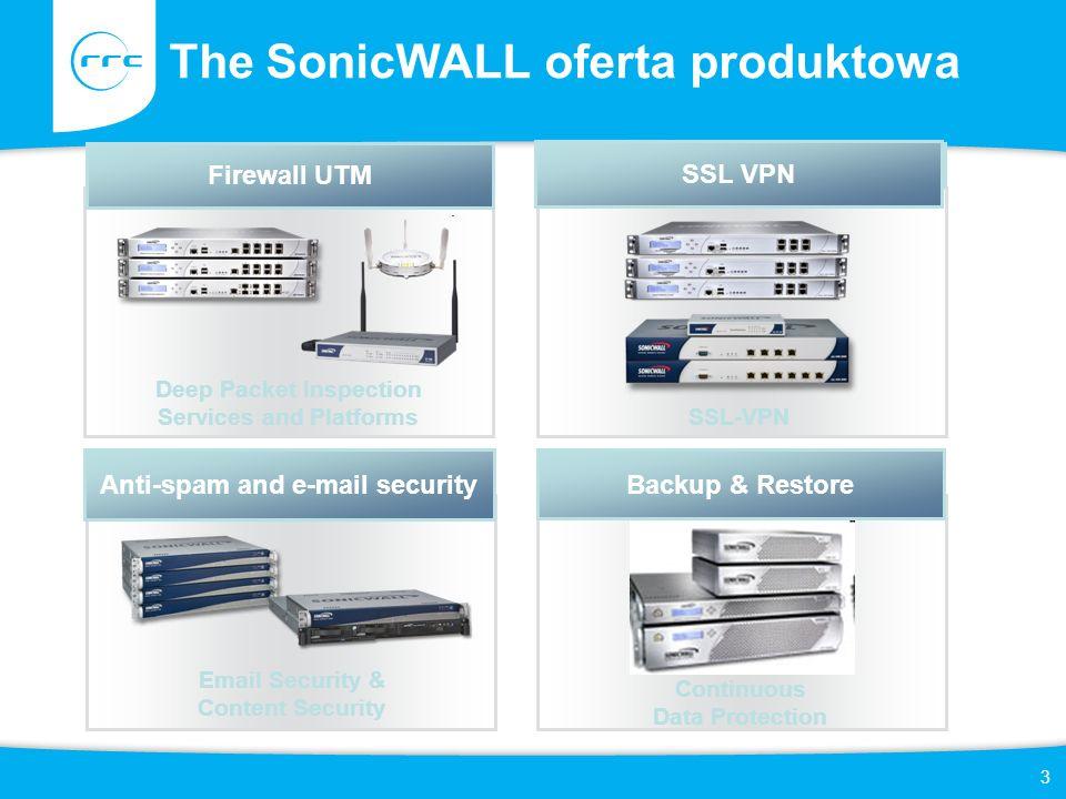 The SonicWALL oferta produktowa