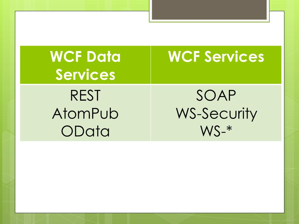 WCF Data Services WCF Services REST AtomPub OData SOAP WS-Security WS-*