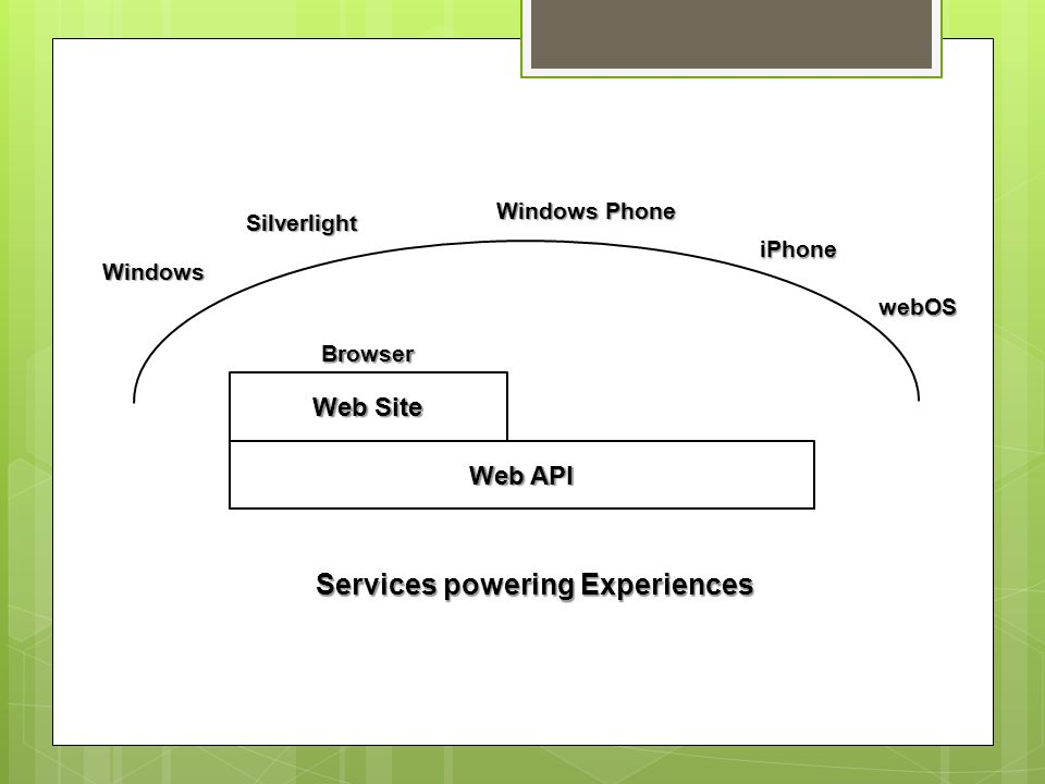 Services powering Experiences