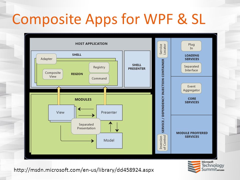 Composite Apps for WPF & SL