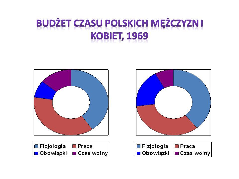 Budżet czasu polskich mężczyzn i kobiet, 1969