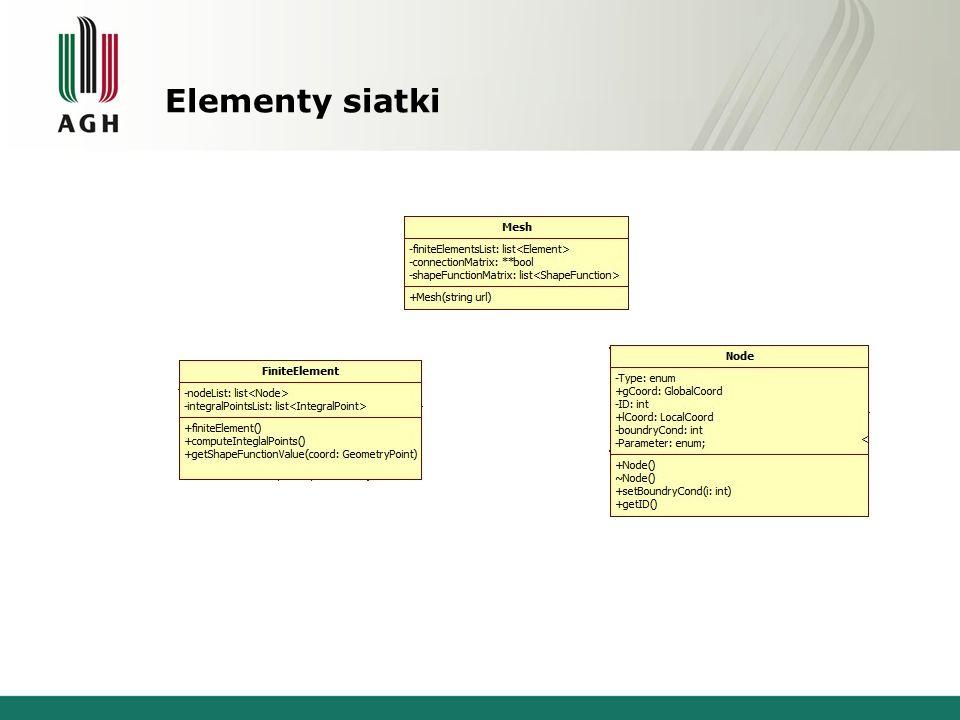 Elementy siatki