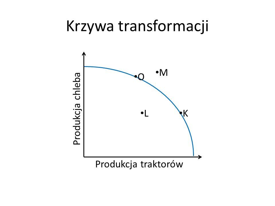 Krzywa transformacji Produkcja chleba Produkcja traktorów L K M O