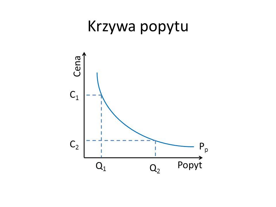 Krzywa popytu Cena Popyt Q1 Pp C1 C2 Q2